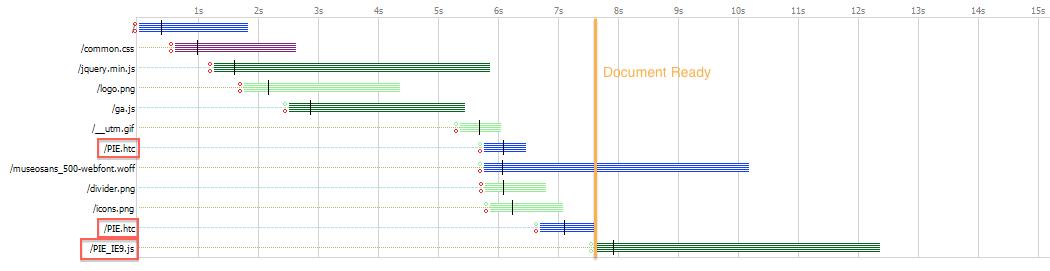 PIE 2.0 Network Timeline